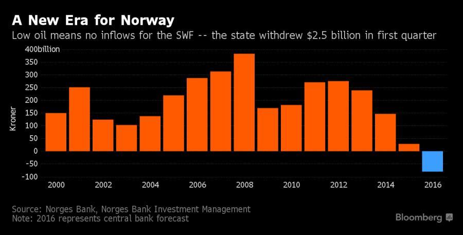 Przychody i straty norweskiego funduszu majątkowego