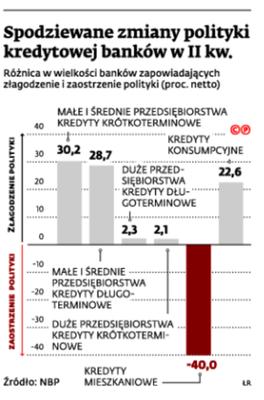 Spodziewane zmiany polityki kredytowej banków w II kw.
