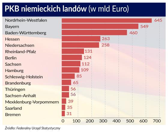 PKB niemieckich landów (w mld euro)