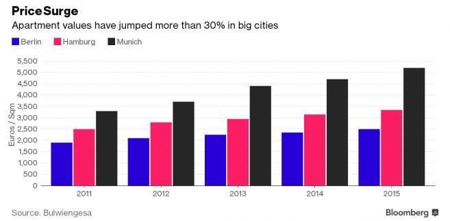 Ceny mieszkań w największych niemieckich miastach