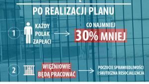 Program prawy więźniów - efekty projektu, źródło: MS
