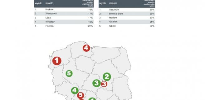 Miasta najbardziej i najmniej zagrożone automatyzacją na polskim rynku pracy,  źródło: Adzuna