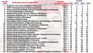 Ranking Niepublicznych Uczelni Magisterskich 2016 (poz. 1-25).jpg