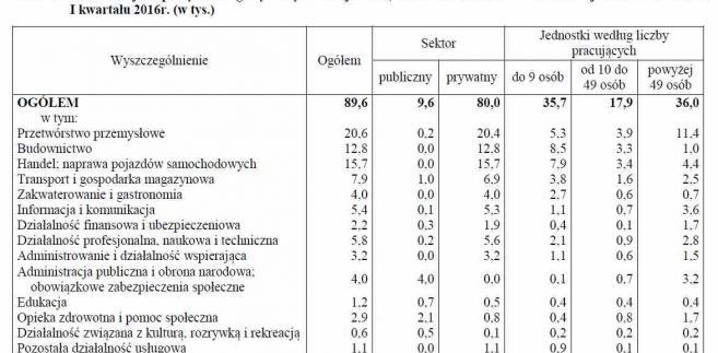 Wolne miejsca pracy według wybranych sekcji PKD, sektorów własności i wielkości jednostek na koniec I kwartału 2016r. (w tys.)