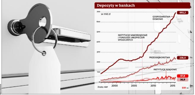 Depozyty w bankach