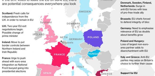 Brexit - konsekwencje dla poszczególnych państw