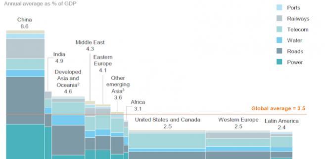 Średnie roczne wydatki na infrastrukturę na świecie w latach 1992-2013 w relacji do PKB