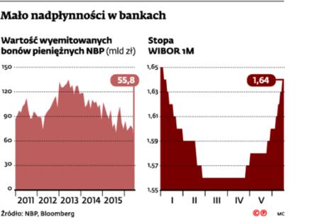 Mało nadpłynności w bankach
