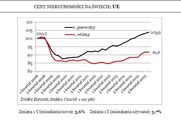 Ceny nieruchomości w UE