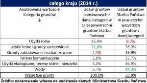 Znaczenie gruntów należących do Skarbu Państwa w skali całego kraju (2014 r.)