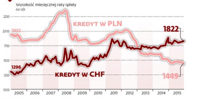 Mieszkaniowe kredyty we frankach