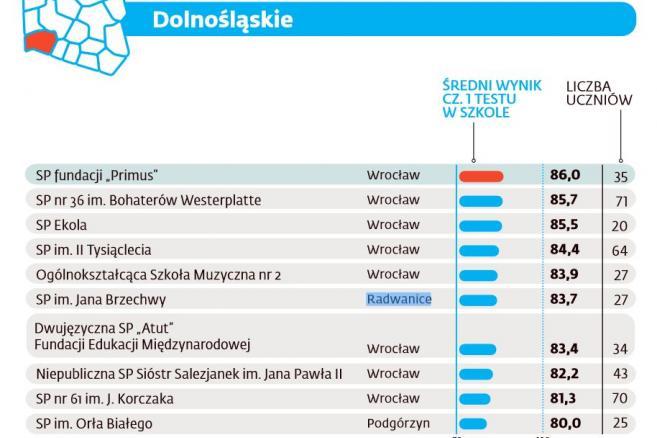 Ranking szkół podstawowych 2016 - Dolnośląskie