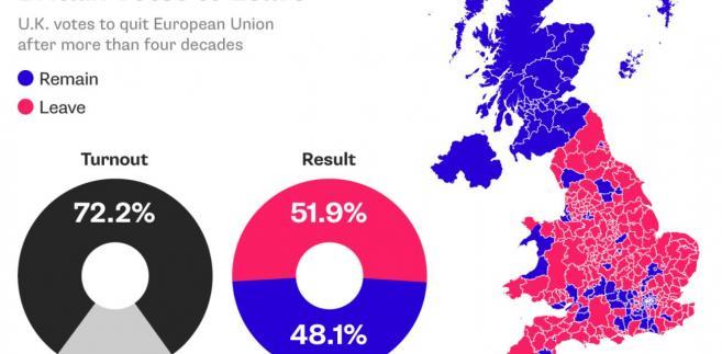 Wyniki referendum ws. Brexitu w Wielkiej Brytanii. Na niebiesko regiony, które głosowały za pozostaniem w UE. Na czerwono regiony opowiadające się za Brexitem. Źródło: Bloomberg.