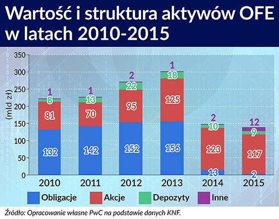 Wartość i struktura aktywów OFE w latach 2010-15