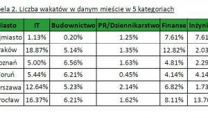 Tabela 2. Liczba wakatów w danym mieście w 5 kategoriach
