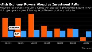 Inwestycje w Polsce spadają
