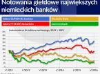 Wracają kłopoty z bankami w Niemczech. Mogą uderzyć w globalną gospodarkę