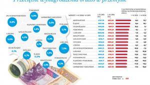 Przeciętne wynagrodzenie brutto w przemyśle