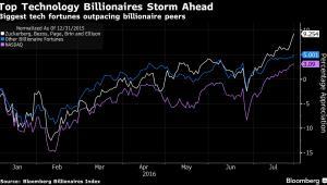 Technologiczni miliarderzy bogacą się w zawrotnym tempie