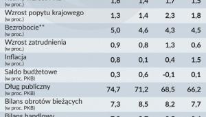 Wybrane wskaźniki gospodarcze w Niemczech