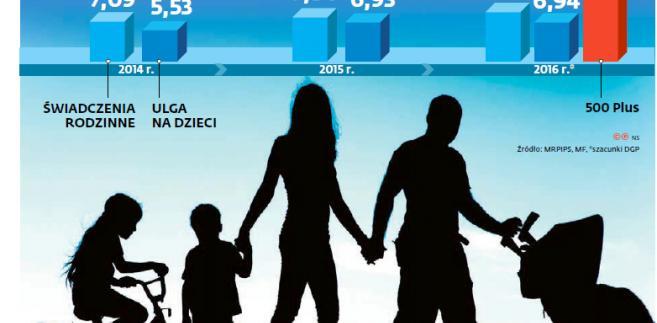 Budżetowe wsparcie dla rodzin