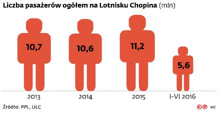 Liczba pasażerów ogółem na Lotnisku Chopina