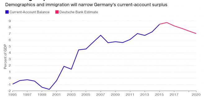 Niemiecka nadwyżka na rachunku obrotów bieżących