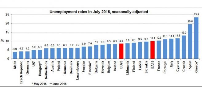 Stopa bezrobocia w UE w lipcu 2016 r.