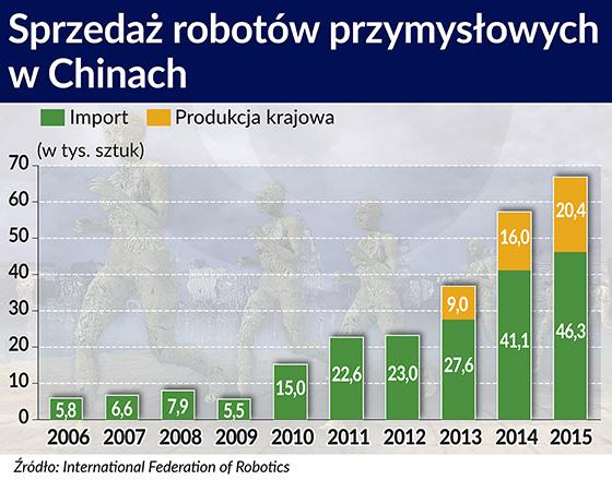 Sprzedaż robotów przemysłowych w Chinach