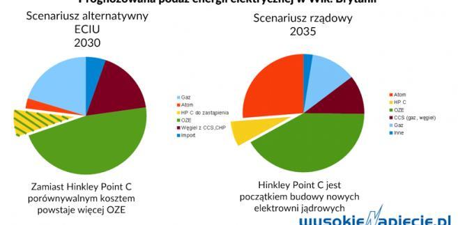 Prognozowana podaż energii elektrycznej w Wielkiej Brytanii