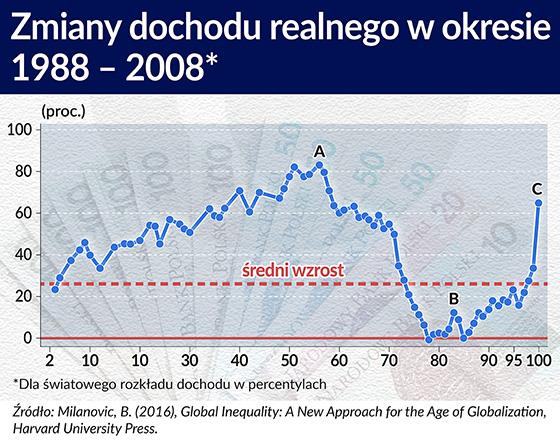 Zmiany dochodu realnego w okresie 1988-2008