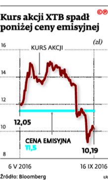 Kurs akcji XTB spadł poniżej ceny emisyjnej