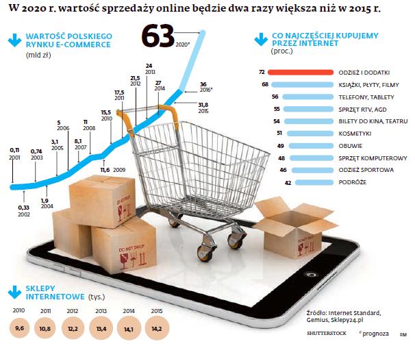 Wartość sprzedaży online w 2020 roku
