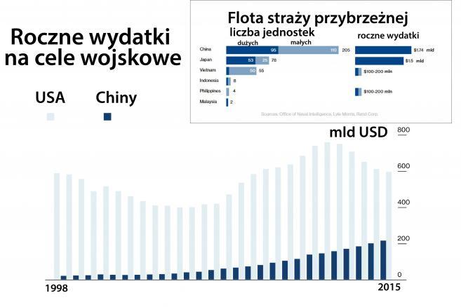 Roczne wydatki na cele wojskowe.jpg