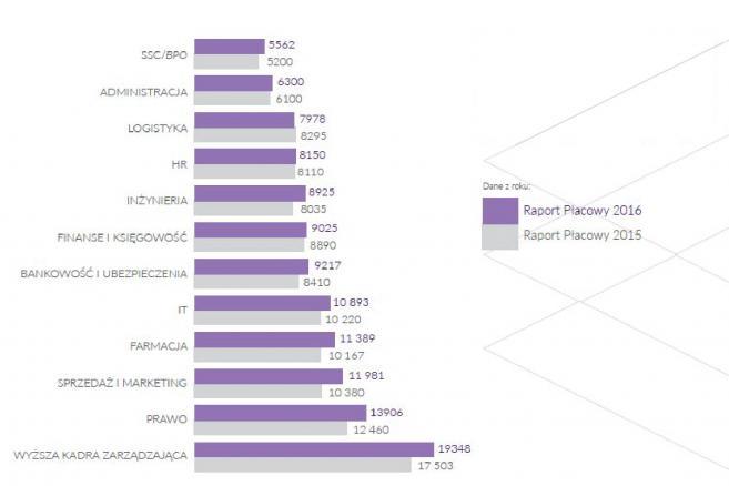 Średnia płaca specjalistów w różnych branżach.jpg