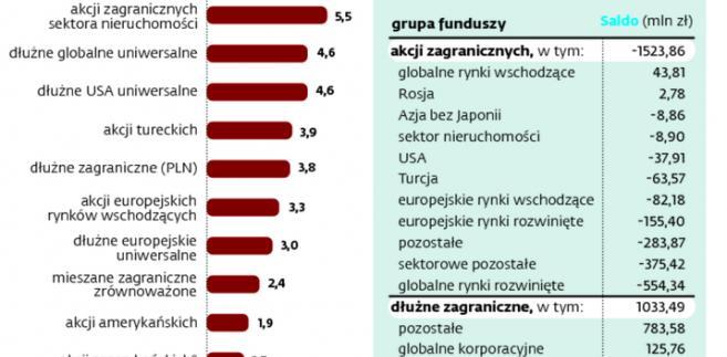 Mniej zagranicznych akcji, więcej obligacji w portfelach Polaków