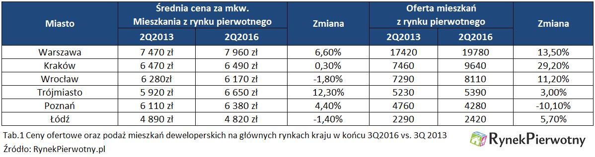 Ceny ofertowe oraz podaż mieszkań dewoperskich w polskich miastach