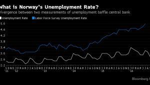 Stopa bezrobocia rejestrowanego i wynikającego z badań