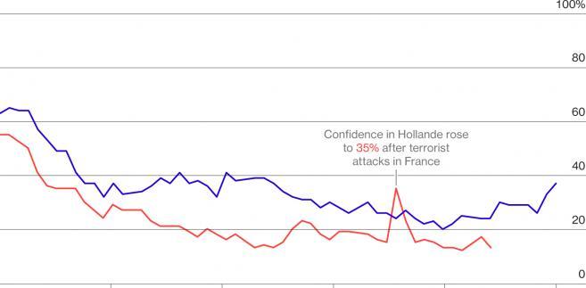 Poparcie dla prezydentury Hollande'a i Sarkozy'ego