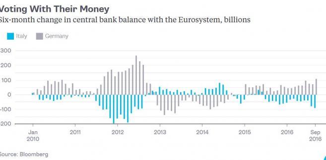 Skumulowane przepływy kapitałowe z 6 lat pomiędzy Włochami a Niemcami oraz resztą strefy euro.