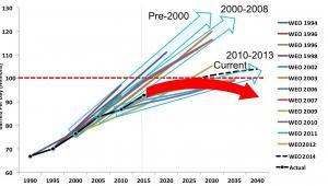 Prognozy zapotrzebowania na ropę Międzynarodowej Agencji Energetycznej