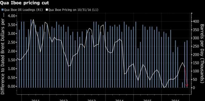 Obniżka ceny nigeryjskiej ropy (odmiana Qua Iboe)