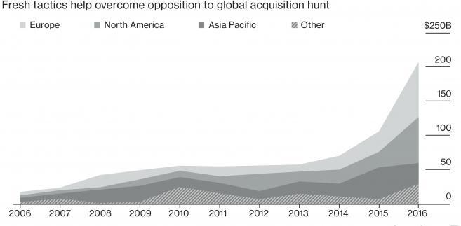 Wartość globalnych akwizycji dokonanych przez chińskie firmy