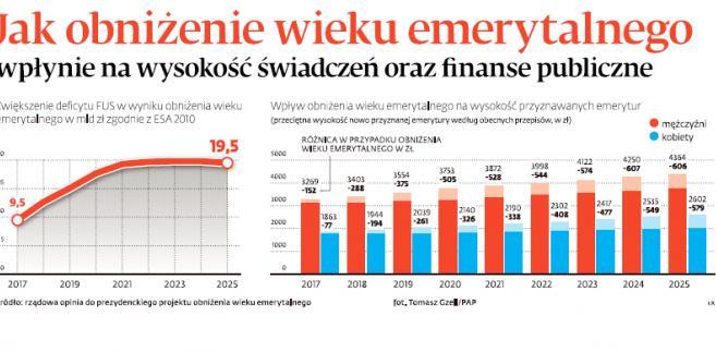 Jak obniżenie wieku emerytalnego wpłynie na wysokość świadczeń oraz finanse publiczne