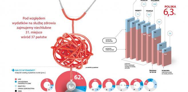 Wydatki na zdrowie w krajach OECD