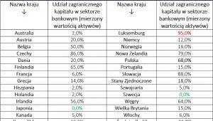 Udział zagranicznego kapitału w sektorze bankowym