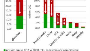 CO2 - redukcja potrzebna do celu
