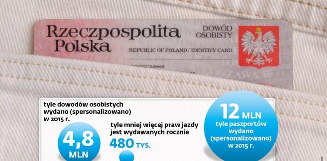 Dokumenty wydawane w Polsce