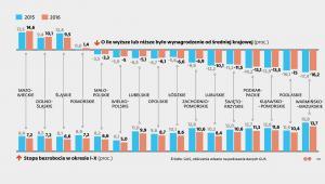 Wynagrodzenie w woj. a średnia krajowa i bezrobocie