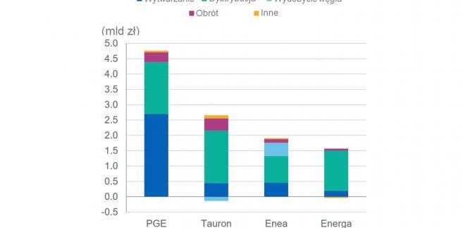 EBITDA grup energetycznych w rozbiciu na segmenry.jpg